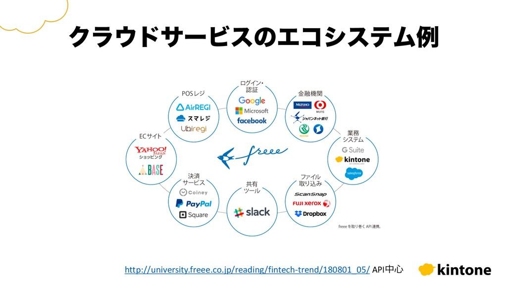 ΫϥυαʔϏεͷΤίγεςϜྫ http://university.freee.co.jp/...