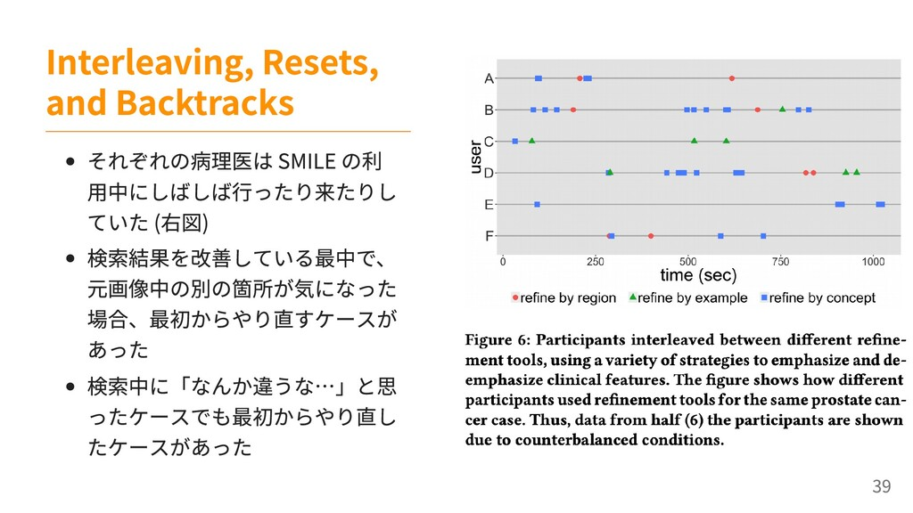 それぞれの病理医は SMILE の利 用中にしばしば行ったり来たりし ていた (右図) 検索結...