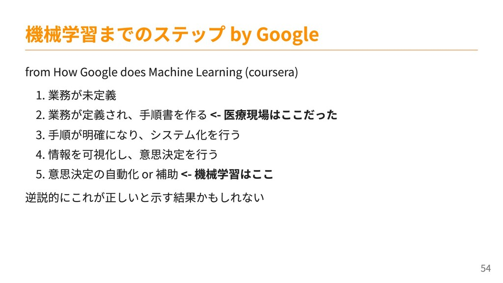 from How Google does Machine Learning (coursera...