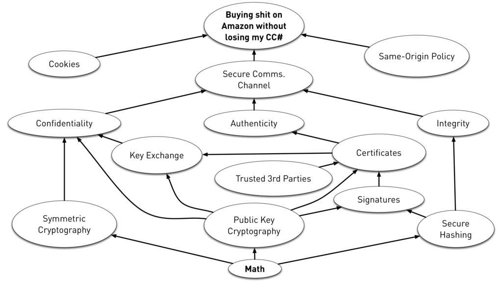 Symmetric Cryptography Public Key Cryptography ...