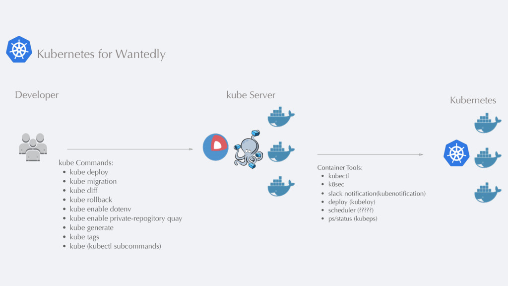 Kubernetes for Wantedly kube Commands: • kube d...