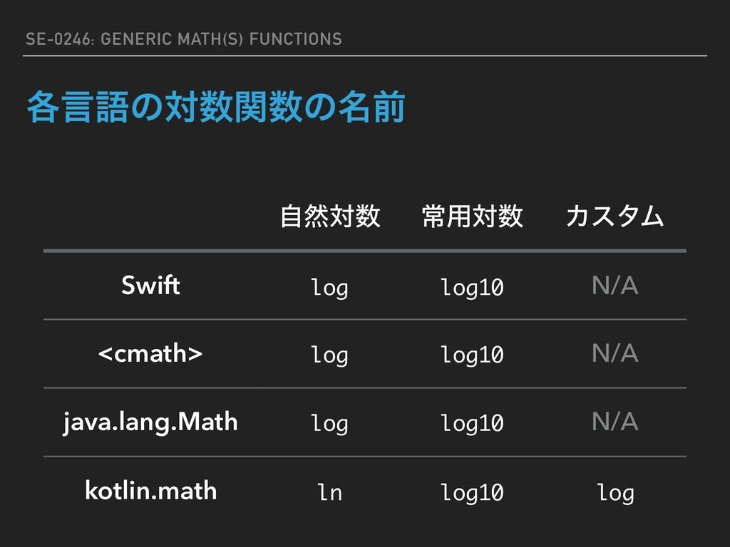 SE-0246: GENERIC MATH(S) FUNCTIONS ֤ݴޠͷରؔͷ໊લ ...