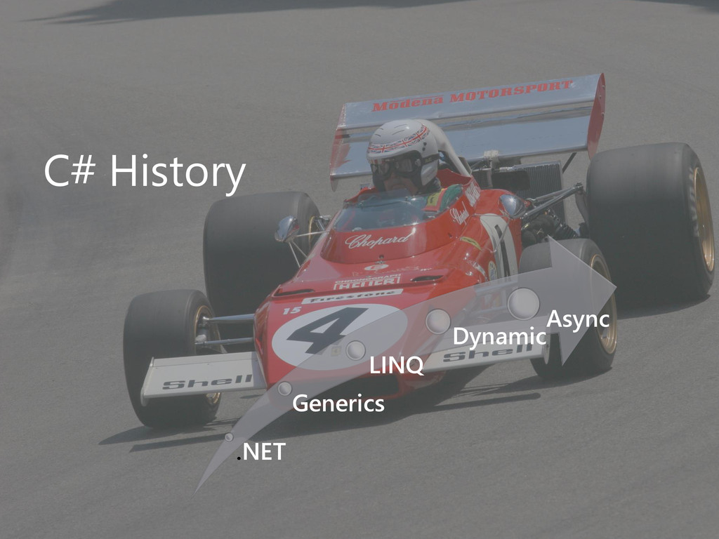 C# History .NET Generics LINQ Dynamic Async