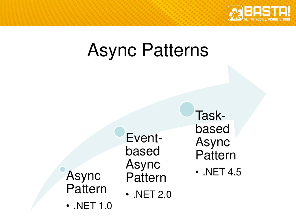 Async Patterns Async Pattern • .NET 1.0 Event- ...