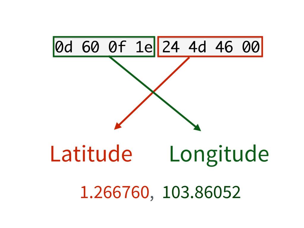 Longitude 0d 60 0f 1e 24 4d 46 00 Latitude 1.26...