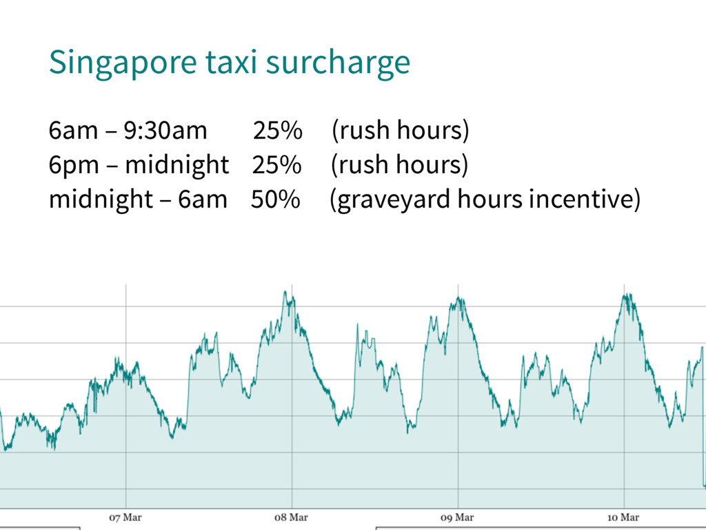 Singapore taxi surcharge 6am – 9:30am 25% (rush...