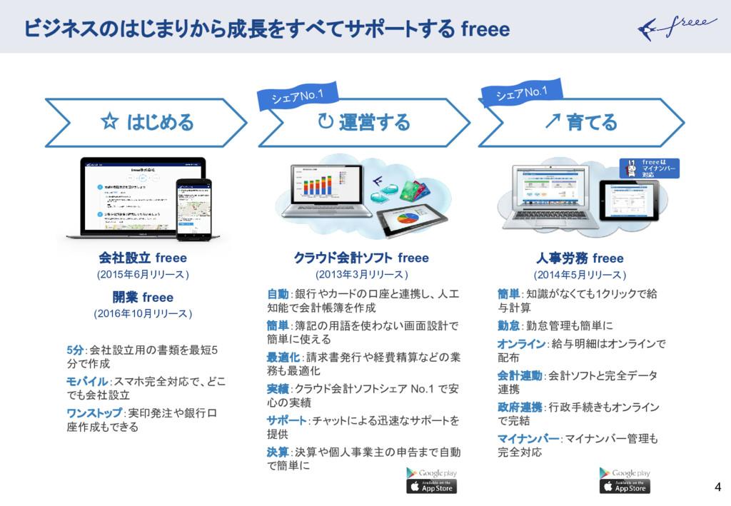 ビジネスのはじまりから成長をすべてサポートする freee 4 簡単:知識がなくても1クリック...