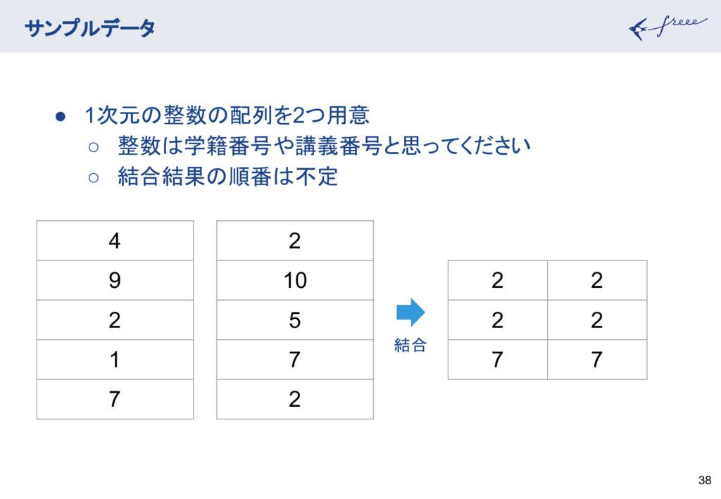 サンプルデータ 38 4 9 2 1 7 2 10 5 7 2 ● 1次元の整数の配列を2つ用...