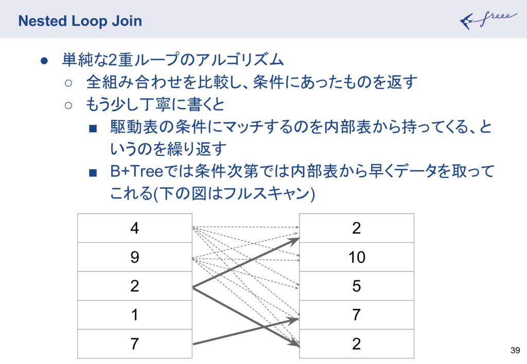 Nested Loop Join 39 ● 単純な2重ループのアルゴリズム ○ 全組み合わせを...