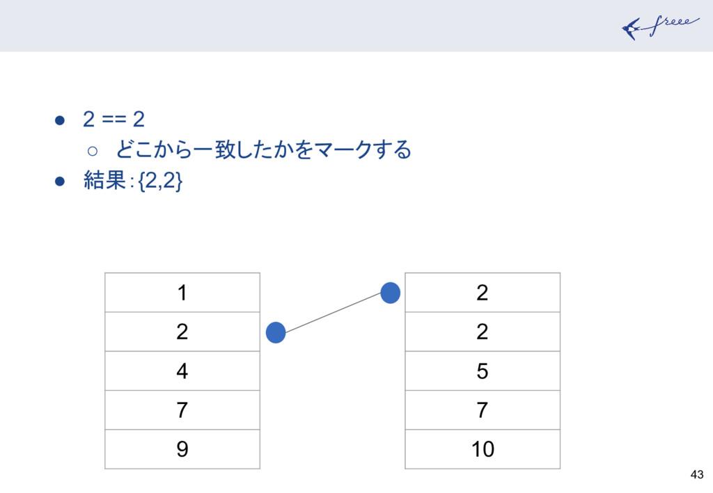 43 1 2 4 7 9 2 2 5 7 10 ● 2 == 2 ○ どこから一致したかをマー...