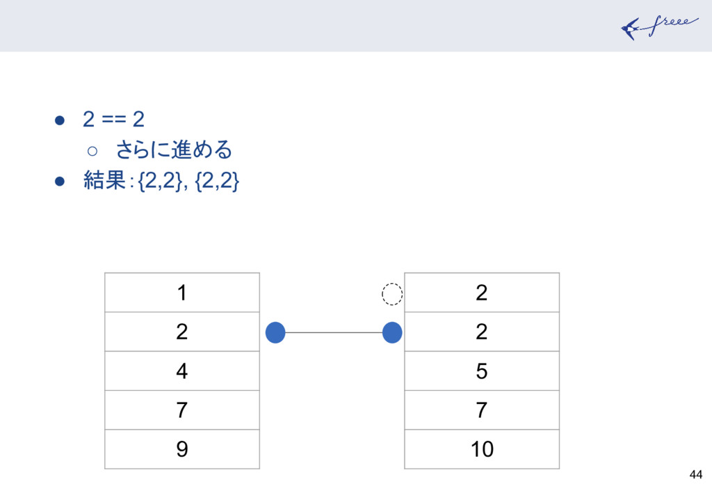 44 1 2 4 7 9 2 2 5 7 10 ● 2 == 2 ○ さらに進める ● 結果:...