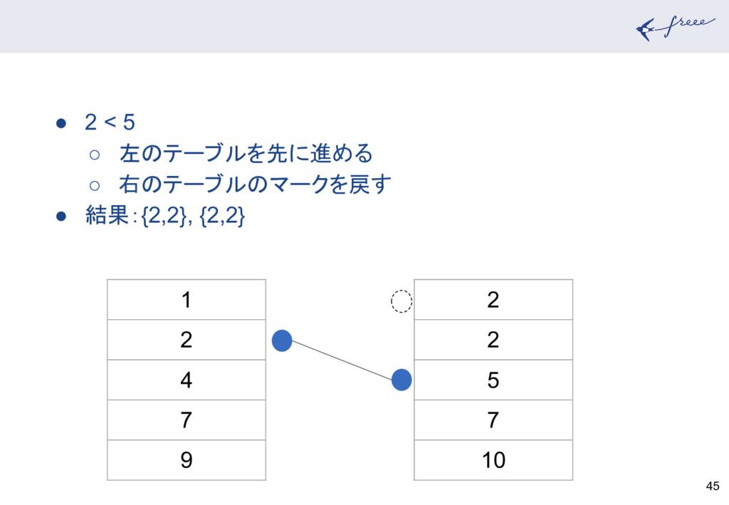 45 1 2 4 7 9 2 2 5 7 10 ● 2 < 5 ○ 左のテーブルを先に進める ...