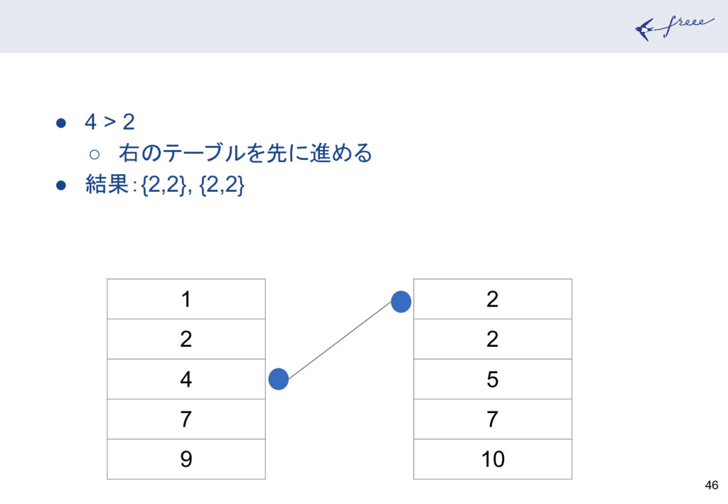 46 1 2 4 7 9 2 2 5 7 10 ● 4 > 2 ○ 右のテーブルを先に進める ...
