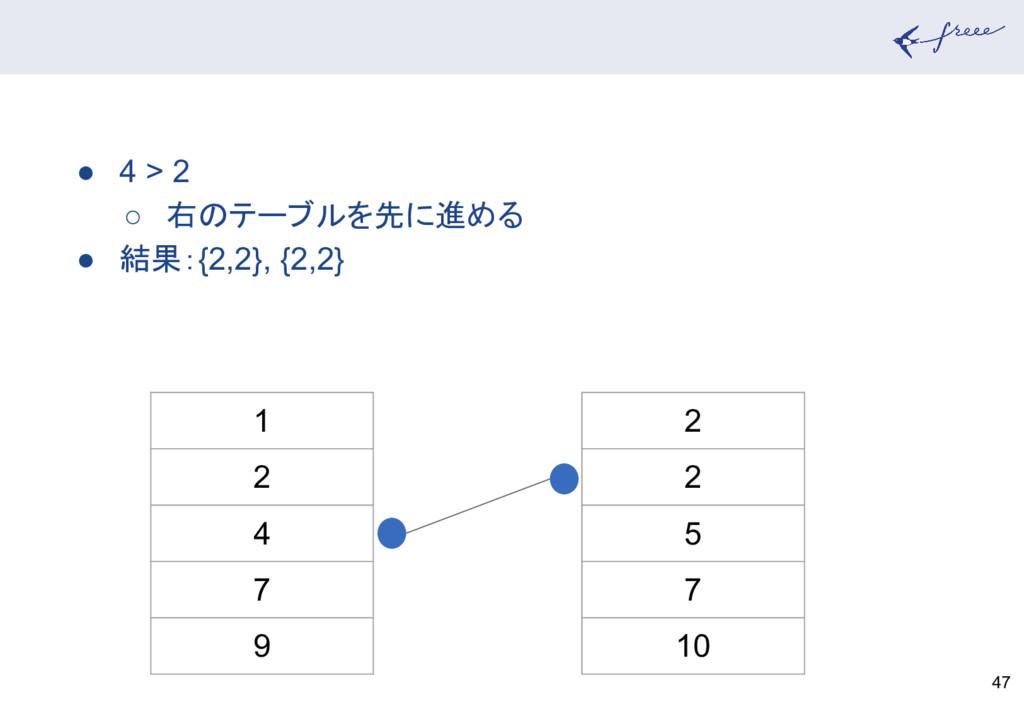 47 1 2 4 7 9 2 2 5 7 10 ● 4 > 2 ○ 右のテーブルを先に進める ...