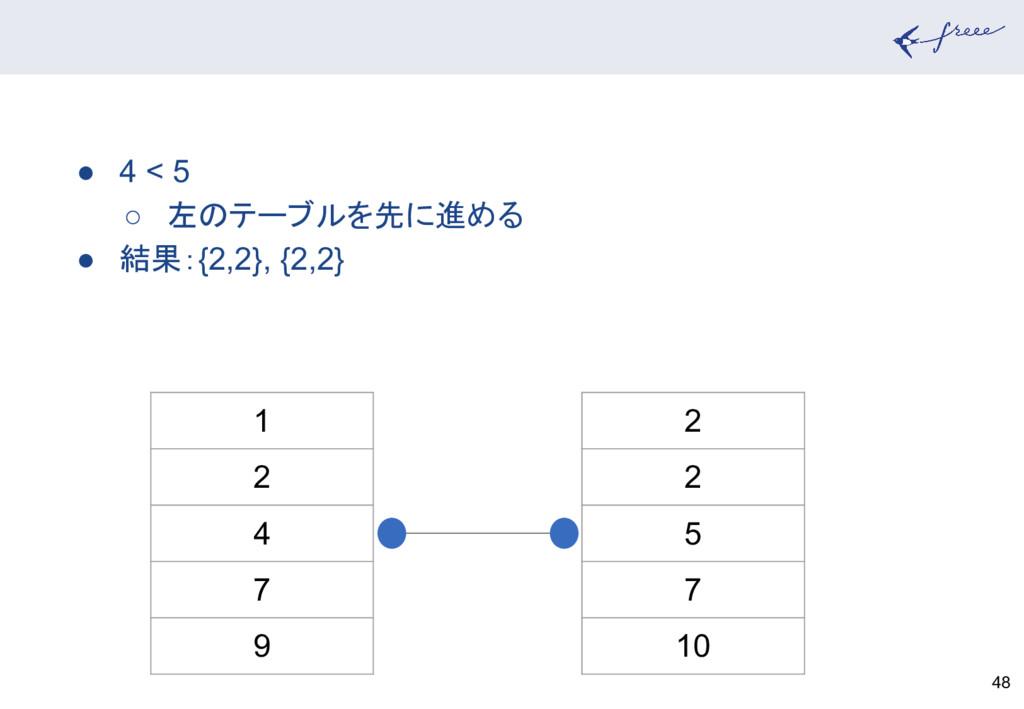 48 1 2 4 7 9 2 2 5 7 10 ● 4 < 5 ○ 左のテーブルを先に進める ...