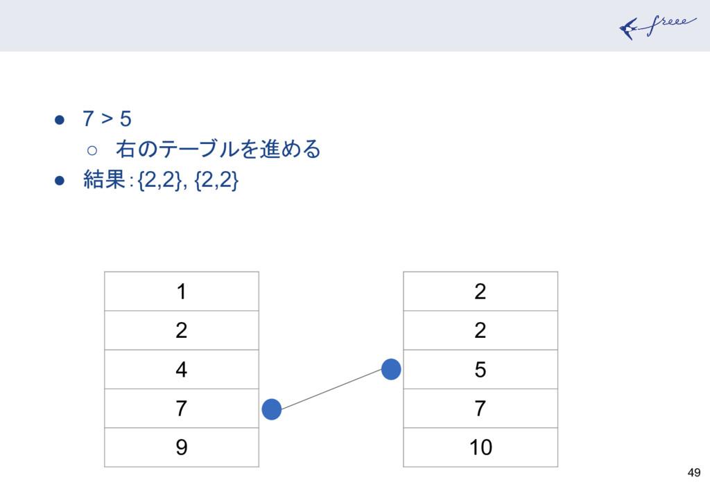 49 1 2 4 7 9 2 2 5 7 10 ● 7 > 5 ○ 右のテーブルを進める ● ...