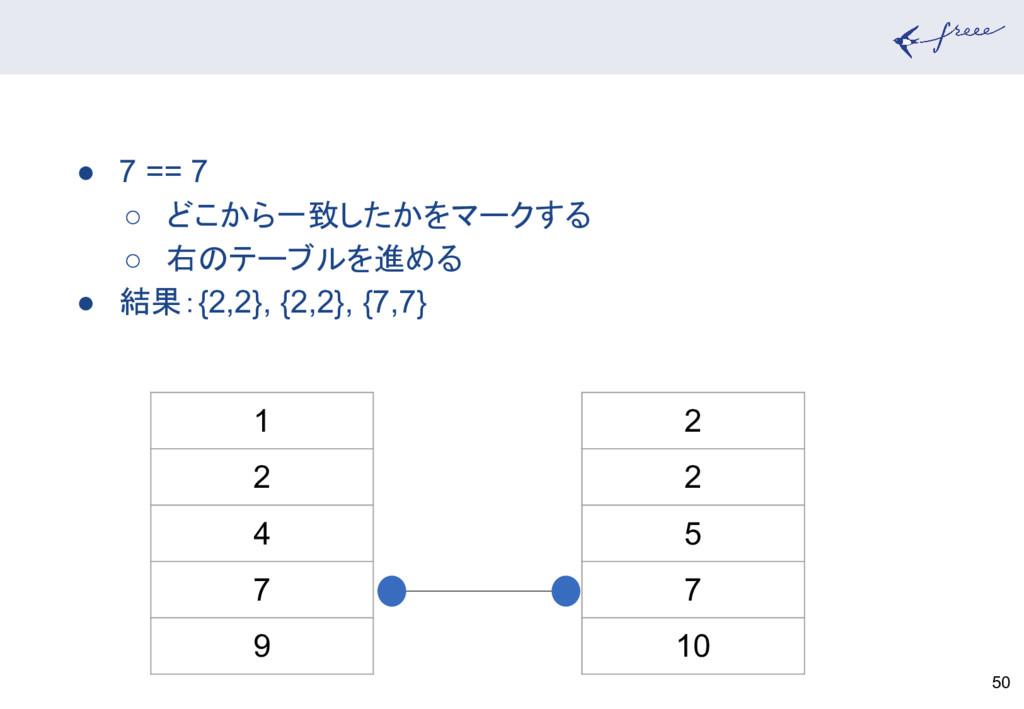 50 1 2 4 7 9 2 2 5 7 10 ● 7 == 7 ○ どこから一致したかをマー...
