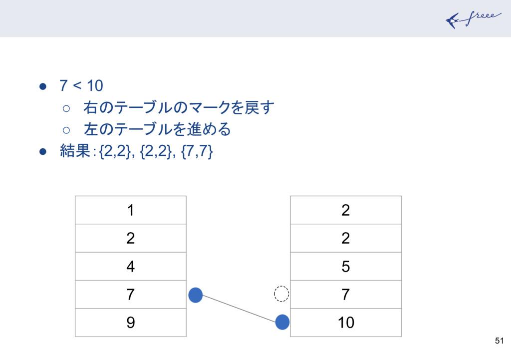 51 1 2 4 7 9 2 2 5 7 10 ● 7 < 10 ○ 右のテーブルのマークを戻...