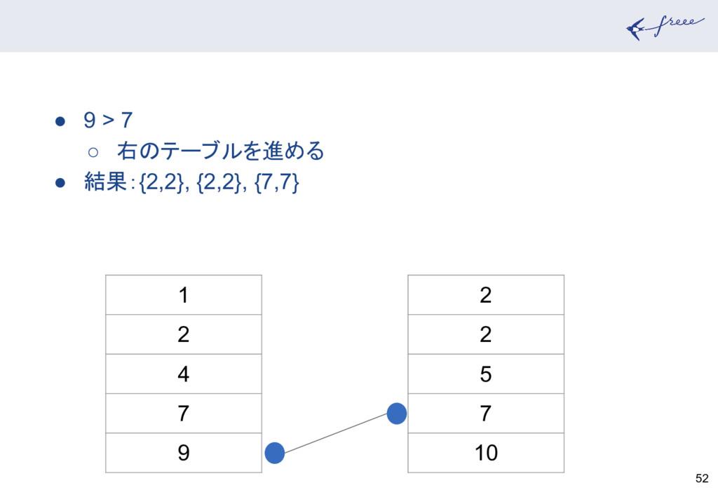 52 1 2 4 7 9 2 2 5 7 10 ● 9 > 7 ○ 右のテーブルを進める ● ...
