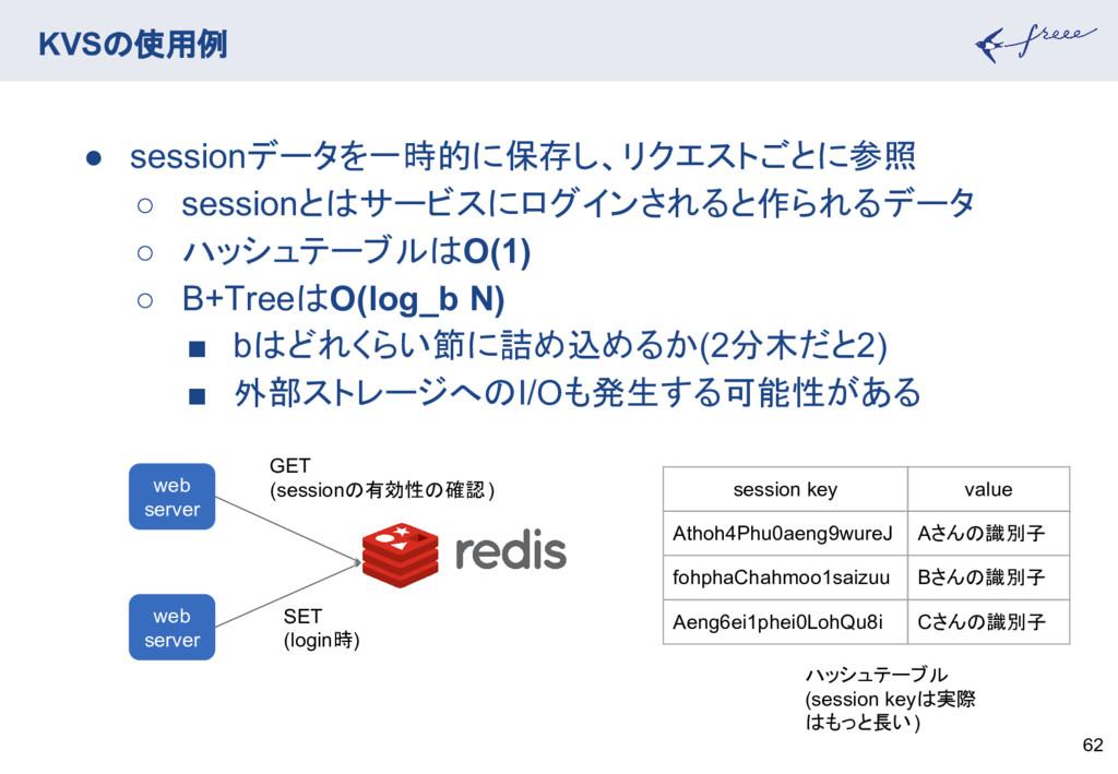 KVSの使用例 62 ● sessionデータを一時的に保存し、リクエストごとに参照 ○ se...