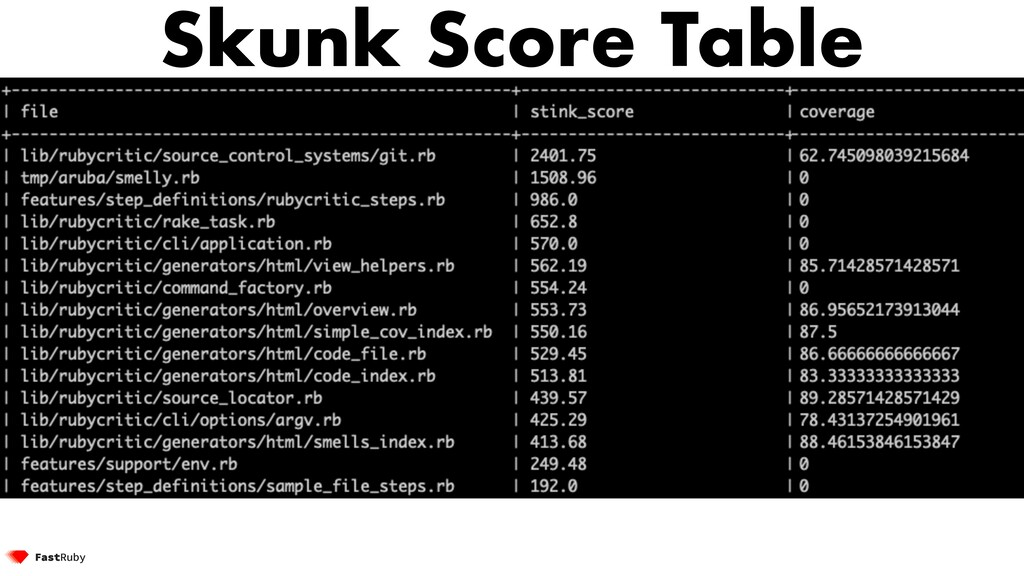 Skunk Score Table
