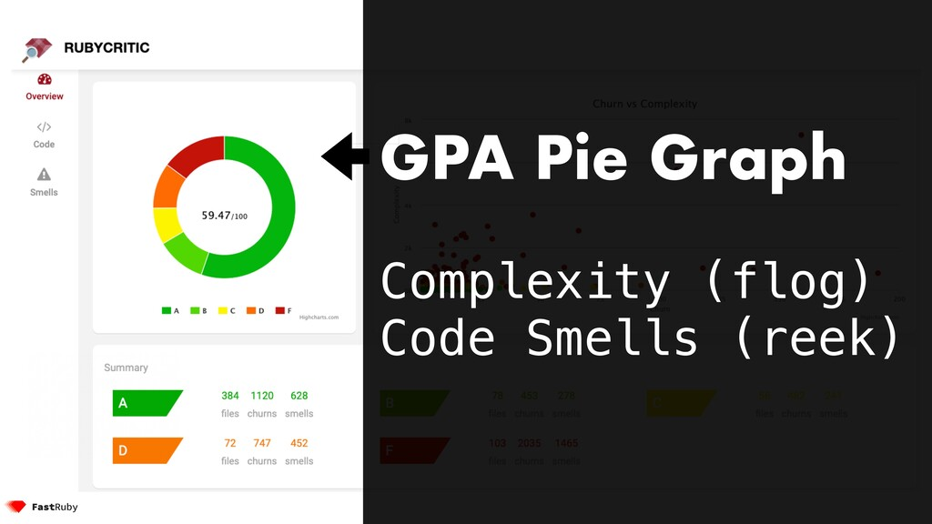 GPA Pie Graph Complexity (flog) Code Smells (re...
