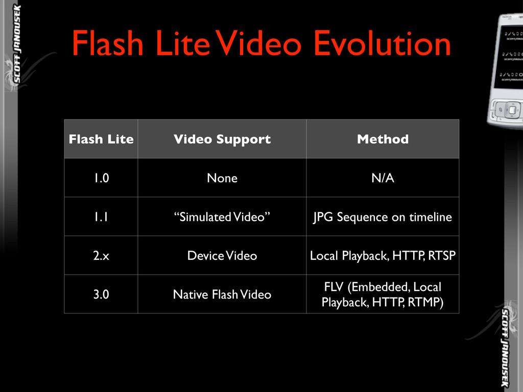 Flash Lite Video Evolution Flash Lite Video Sup...