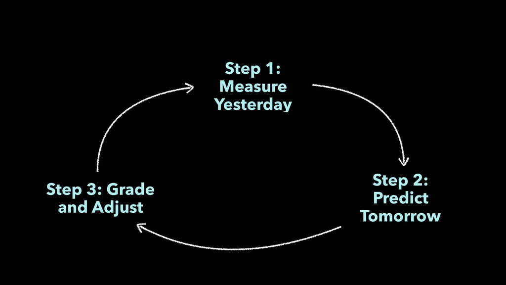 Step 1: Measure Yesterday Step 2: Predict Tomor...