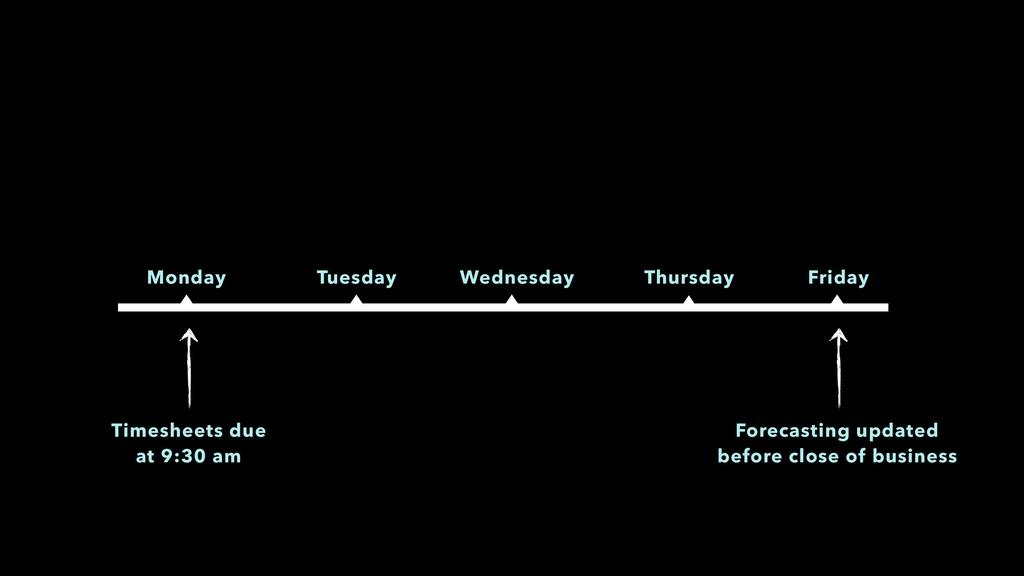 Monday Tuesday Wednesday Thursday Friday Timesh...