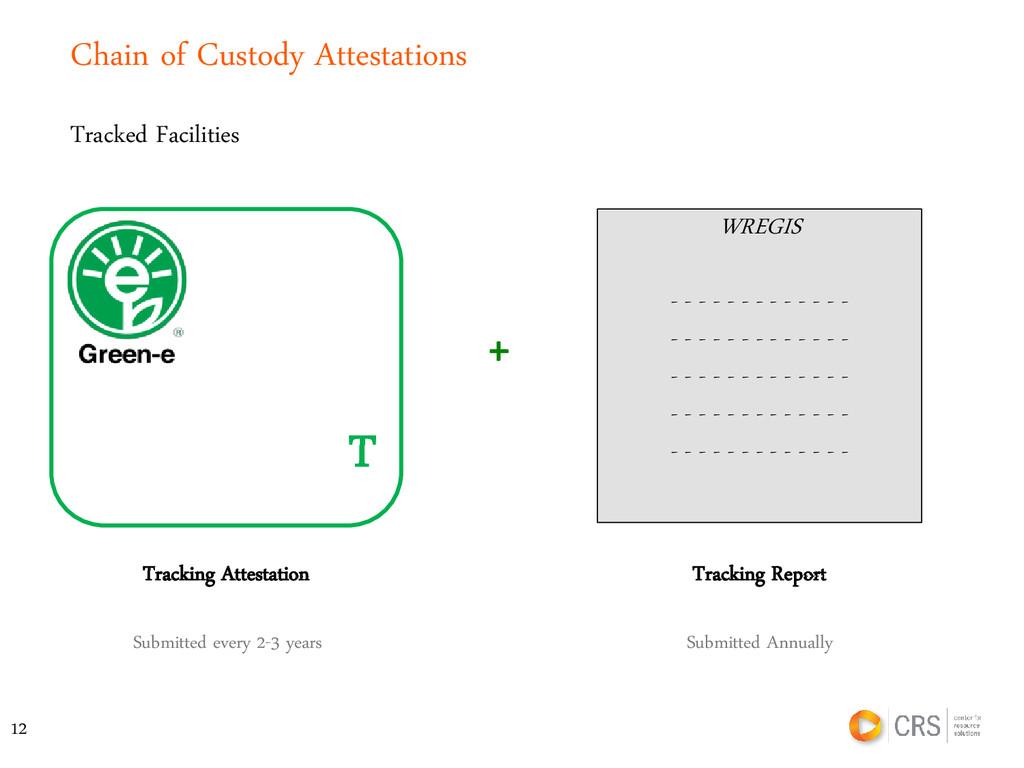Chain of Custody Attestations Tracking Attestat...
