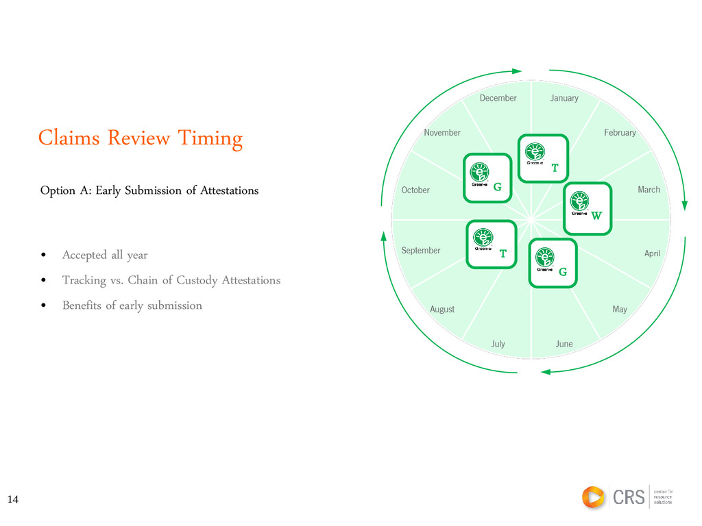 Claims Review Timing • Accepted all year • Trac...