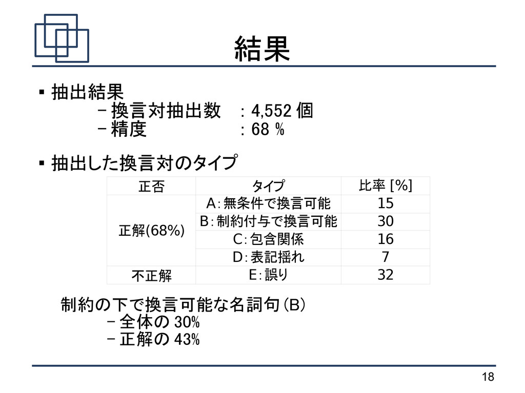 18 結果  抽出結果 - 換言対抽出数 : 4,552 個 - 精度 : 68 %  抽...