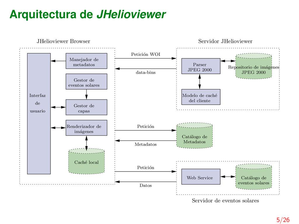 Arquitectura de JHelioviewer Servidor JHeliovie...