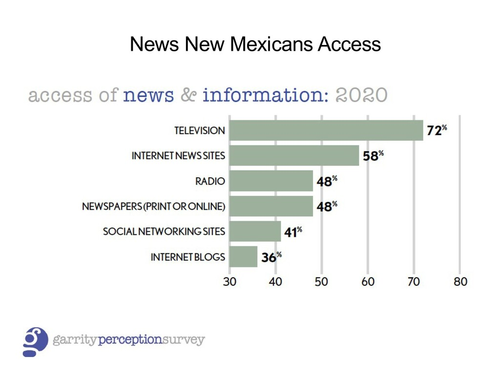 News New Mexicans Access