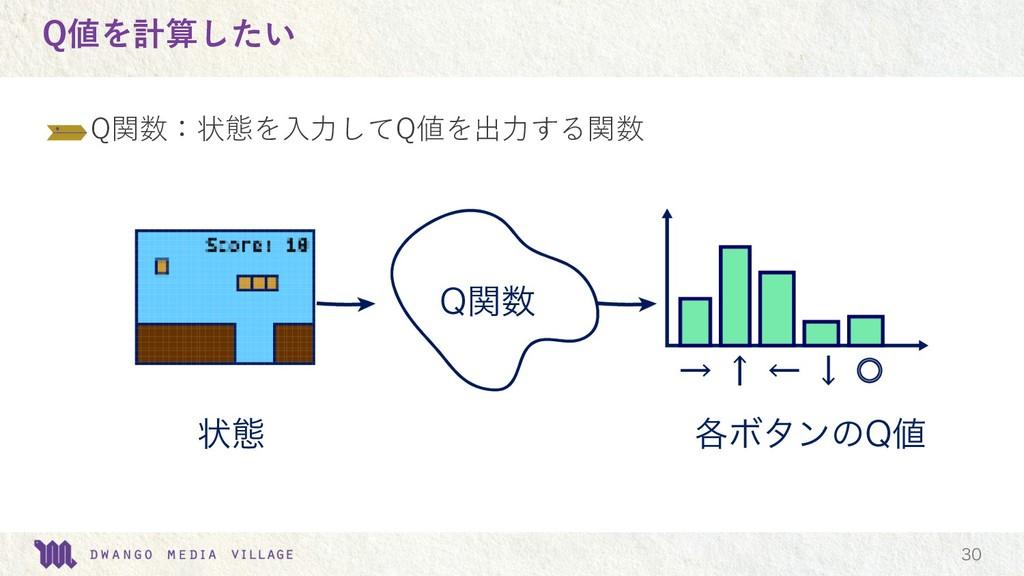 Q値を計算したい Q関数:状態を⼊⼒してQ値を出⼒する関数  2ؔ ঢ়ଶ ֤Ϙλϯͷ2