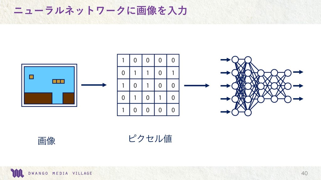 ニューラルネットワークに画像を⼊⼒  ը૾ ϐΫηϧ