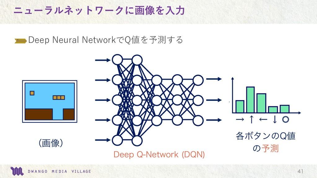 ニューラルネットワークに画像を⼊⼒  Deep Neural NetworkでQ値を予測す...