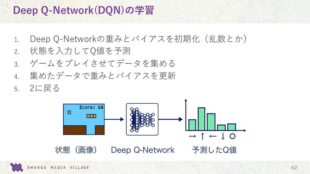 Deep Q-Network(DQN)の学習 1. Deep Q-Networkの重みとバイア...