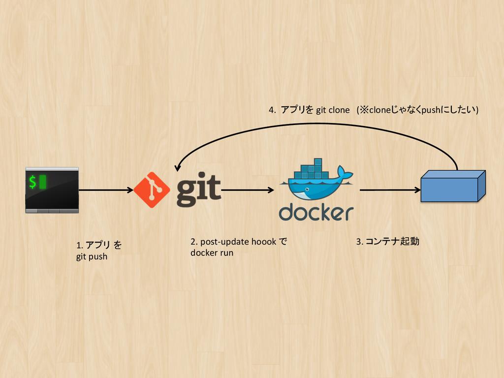 1. アプリ を  git push 2. post-‐upda...