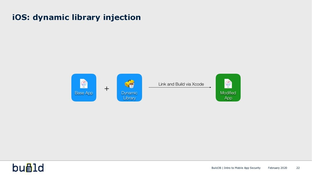 iOS: dynamic library injection 22 February 2020...
