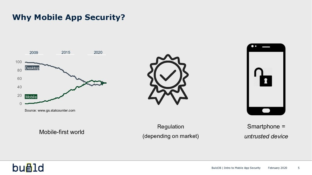 Mobile-first world Why Mobile App Security? 5 S...