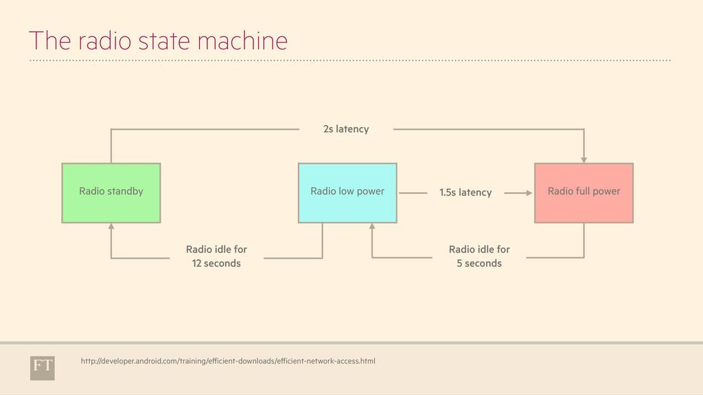 The radio state machine http://developer.androi...