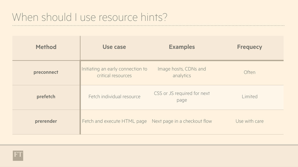 When should I use resource hints? Method Use ca...