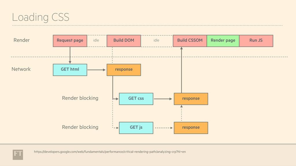 Loading CSS https://developers.google.com/web/f...