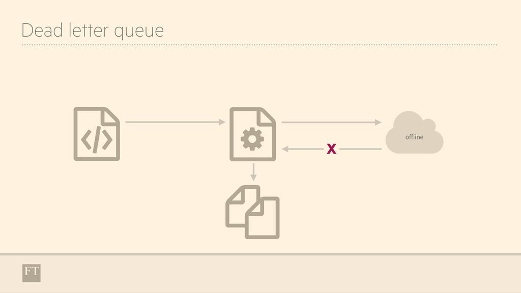 Dead letter queue ' & ( % X + offline