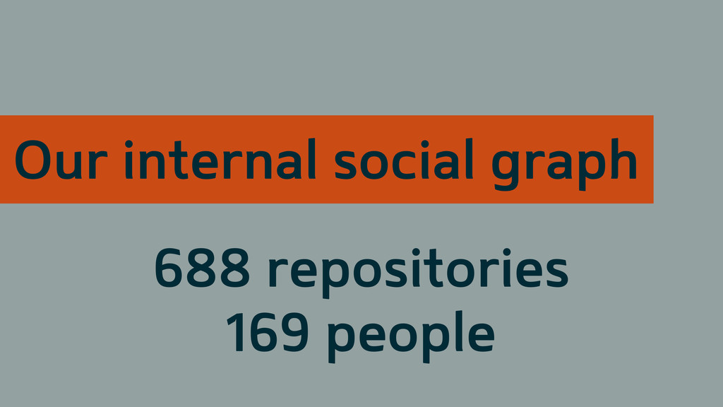 Our internal social graph 688 repositories 169 ...