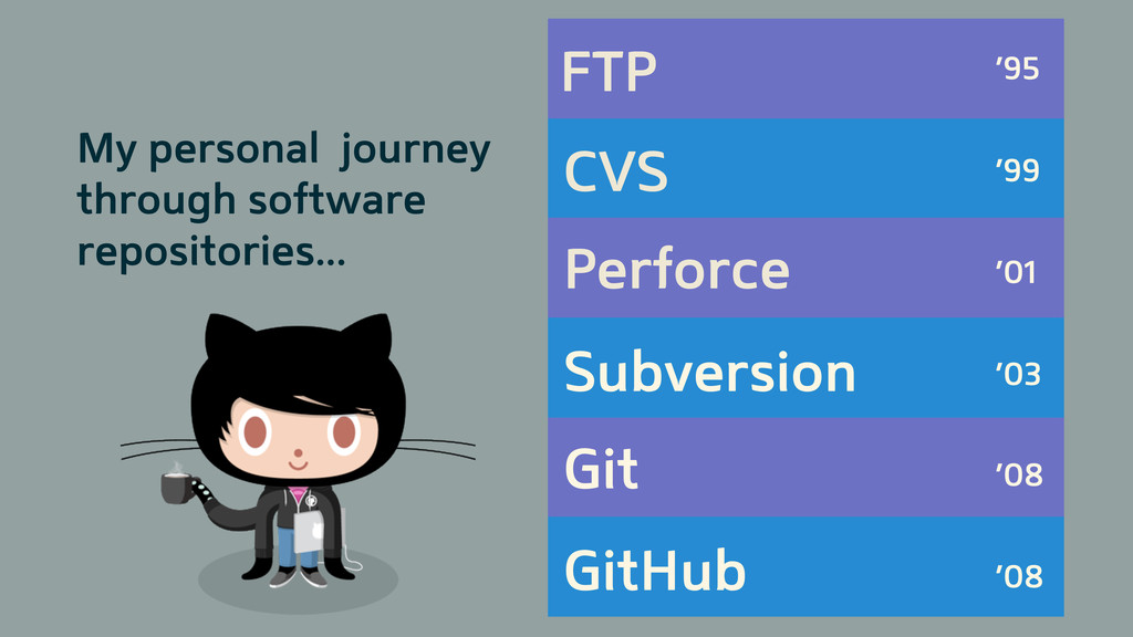 FTP CVS Perforce Subversion Git GitHub '95 '99 ...