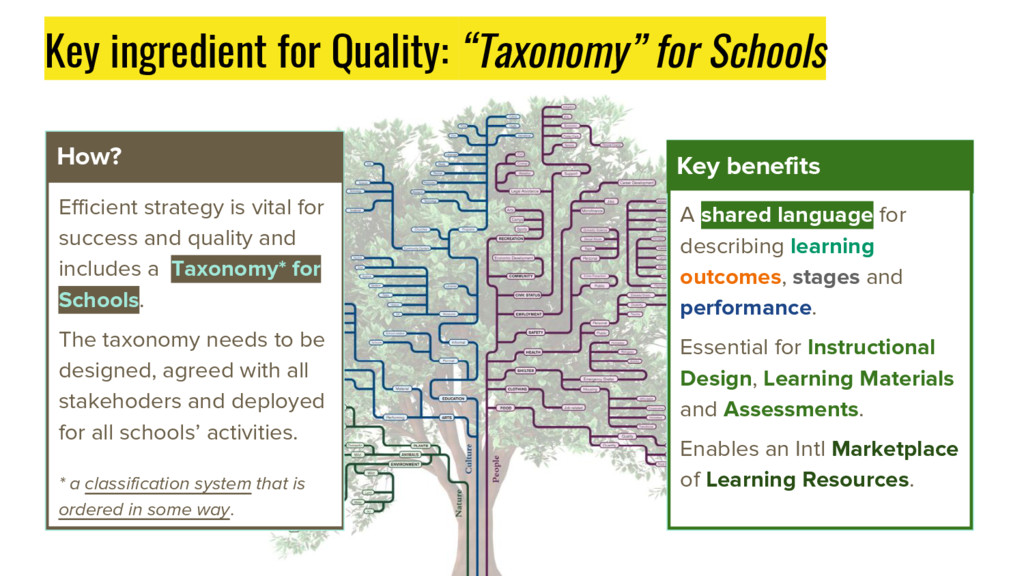 """Key ingredient for Quality: """"Taxonomy"""" for Scho..."""