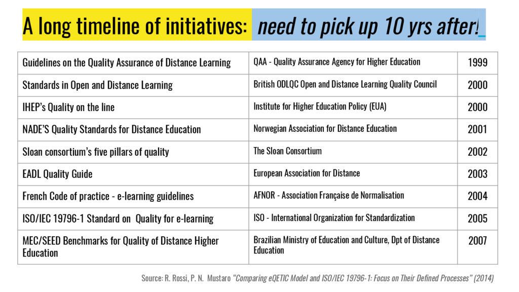 A long timeline of initiatives: need to pick up...