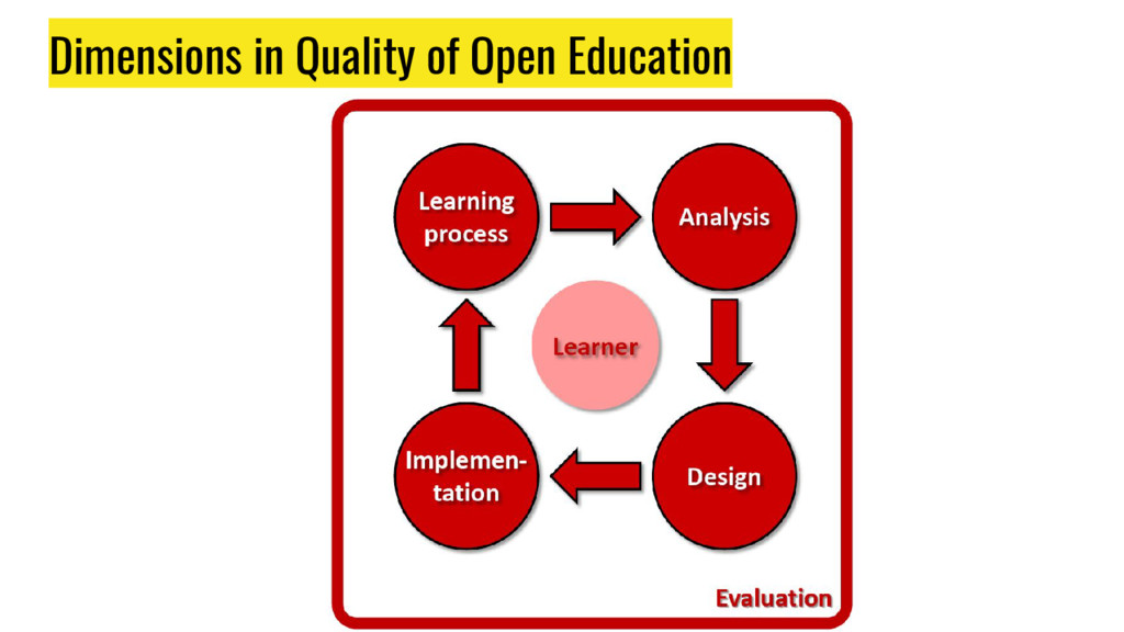 Dimensions in Quality of Open Education